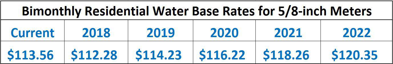 Approved Water Rates